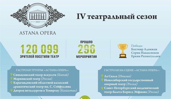 Инфографика 4 театр сезон